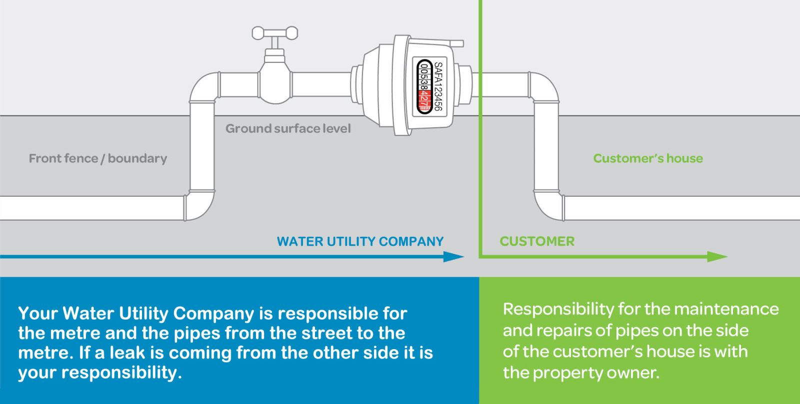 Water Pipe Responsibility